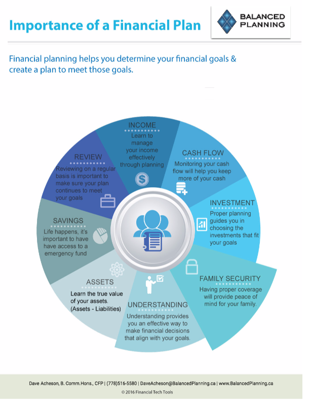 the importance of a financial plan dave acheson